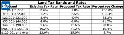 2016 Land Tax rates