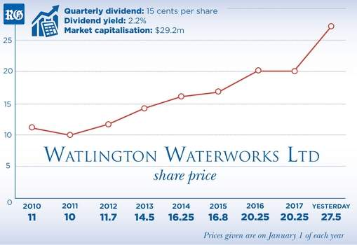 2017 Watlington Waterworks financials