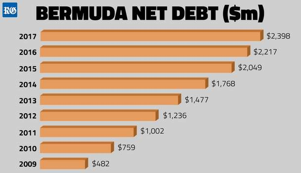 2017 Government Debt