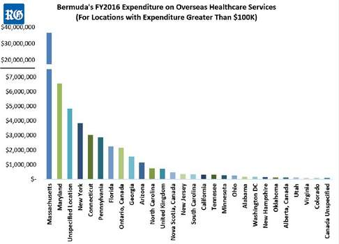 Bermuda healthcare spending