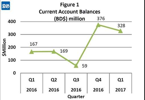 2017 First quarter current account balance