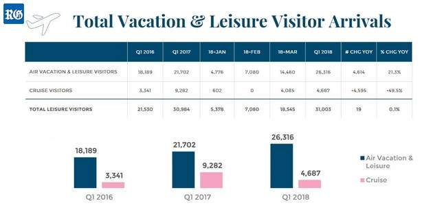 2018 tourist arrivals compared