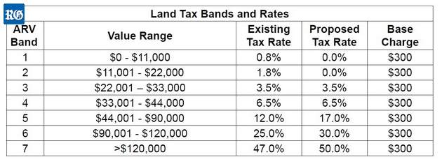 2019 new land taxes