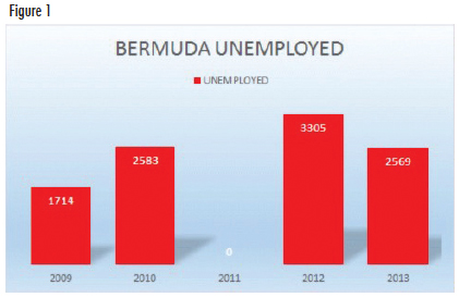 Bermuda unemployed