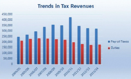 Bermuda tax revenues