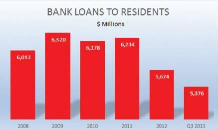 Bank loans to residents