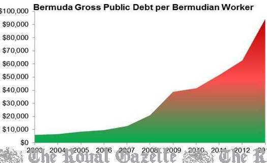 Bermuda Gross Public Debt