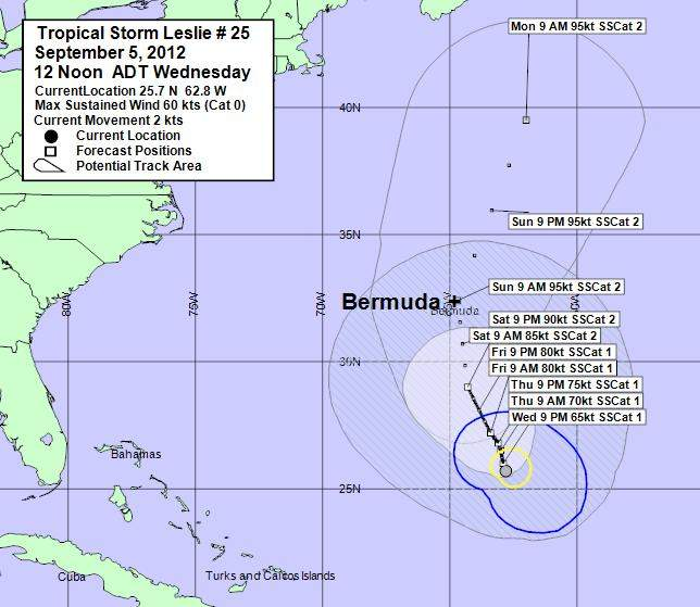 Bermuda's Climate and Weather