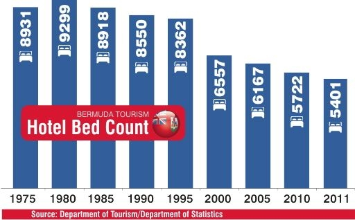 Tourism Hotel Bed count