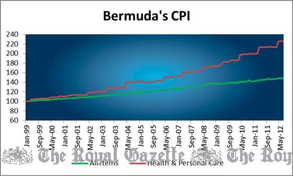 healthcare Bermuda health CPI